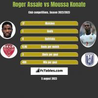 Roger Assale vs Moussa Konate h2h player stats