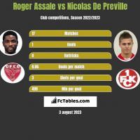 Roger Assale vs Nicolas De Preville h2h player stats