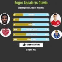 Roger Assale vs Otavio h2h player stats