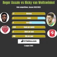 Roger Assale vs Ricky van Wolfswinkel h2h player stats