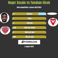 Roger Assale vs Tunahan Cicek h2h player stats