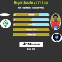 Roger Assale vs Ze Luis h2h player stats