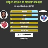 Roger Assale vs Mounir Chouiar h2h player stats
