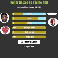 Roger Assale vs Yacine Adli h2h player stats