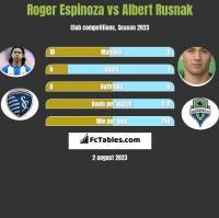 Roger Espinoza vs Albert Rusnak h2h player stats