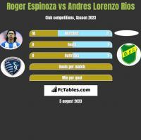 Roger Espinoza vs Andres Lorenzo Rios h2h player stats