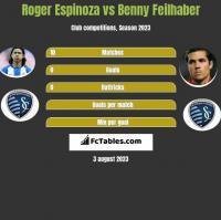 Roger Espinoza vs Benny Feilhaber h2h player stats
