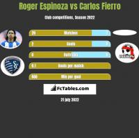 Roger Espinoza vs Carlos Fierro h2h player stats