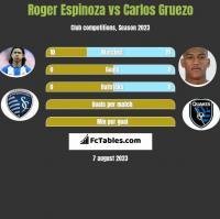 Roger Espinoza vs Carlos Gruezo h2h player stats