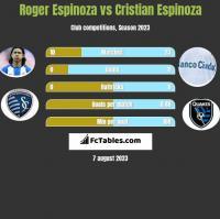 Roger Espinoza vs Cristian Espinoza h2h player stats