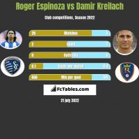 Roger Espinoza vs Damir Kreilach h2h player stats