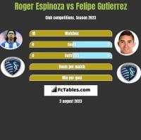 Roger Espinoza vs Felipe Gutierrez h2h player stats