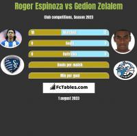 Roger Espinoza vs Gedion Zelalem h2h player stats