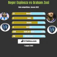 Roger Espinoza vs Graham Zusi h2h player stats
