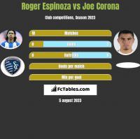 Roger Espinoza vs Joe Corona h2h player stats