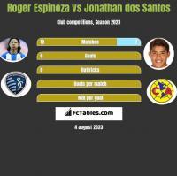 Roger Espinoza vs Jonathan dos Santos h2h player stats