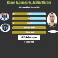 Roger Espinoza vs Justin Meram h2h player stats
