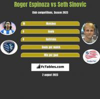 Roger Espinoza vs Seth Sinovic h2h player stats