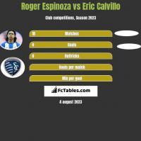 Roger Espinoza vs Eric Calvillo h2h player stats