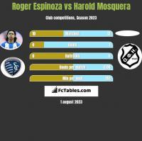 Roger Espinoza vs Harold Mosquera h2h player stats