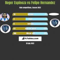 Roger Espinoza vs Felipe Hernandez h2h player stats