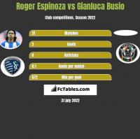Roger Espinoza vs Gianluca Busio h2h player stats