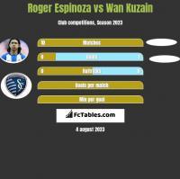 Roger Espinoza vs Wan Kuzain h2h player stats