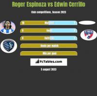 Roger Espinoza vs Edwin Cerrillo h2h player stats
