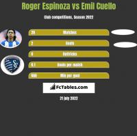 Roger Espinoza vs Emil Cuello h2h player stats