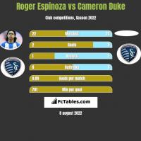 Roger Espinoza vs Cameron Duke h2h player stats