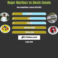 Roger Martinez vs Alexis Conelo h2h player stats