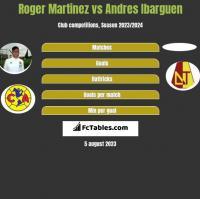 Roger Martinez vs Andres Ibarguen h2h player stats