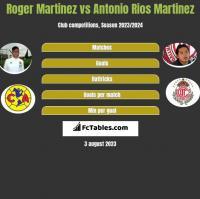 Roger Martinez vs Antonio Rios Martinez h2h player stats