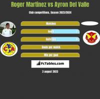 Roger Martinez vs Ayron Del Valle h2h player stats