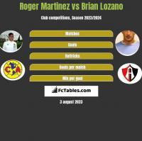 Roger Martinez vs Brian Lozano h2h player stats