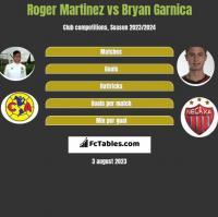 Roger Martinez vs Bryan Garnica h2h player stats