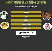Roger Martinez vs Carlos Orrantia h2h player stats
