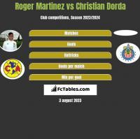 Roger Martinez vs Christian Dorda h2h player stats