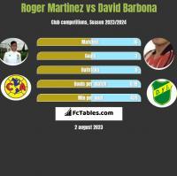 Roger Martinez vs David Barbona h2h player stats