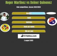 Roger Martinez vs Deiner Quinonez h2h player stats