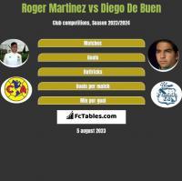 Roger Martinez vs Diego De Buen h2h player stats