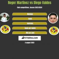 Roger Martinez vs Diego Valdes h2h player stats