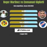 Roger Martinez vs Emmanuel Gigliotti h2h player stats