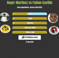 Roger Martinez vs Fabian Castillo h2h player stats