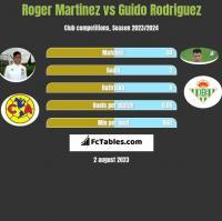 Roger Martinez vs Guido Rodriguez h2h player stats