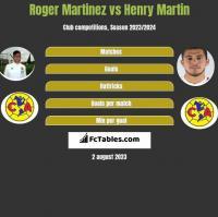 Roger Martinez vs Henry Martin h2h player stats