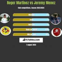 Roger Martinez vs Jeremy Menez h2h player stats