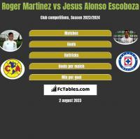 Roger Martinez vs Jesus Alonso Escoboza h2h player stats