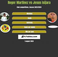 Roger Martinez vs Jesus Isijara h2h player stats
