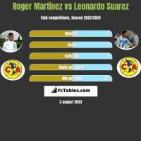 Roger Martinez vs Leonardo Suarez h2h player stats